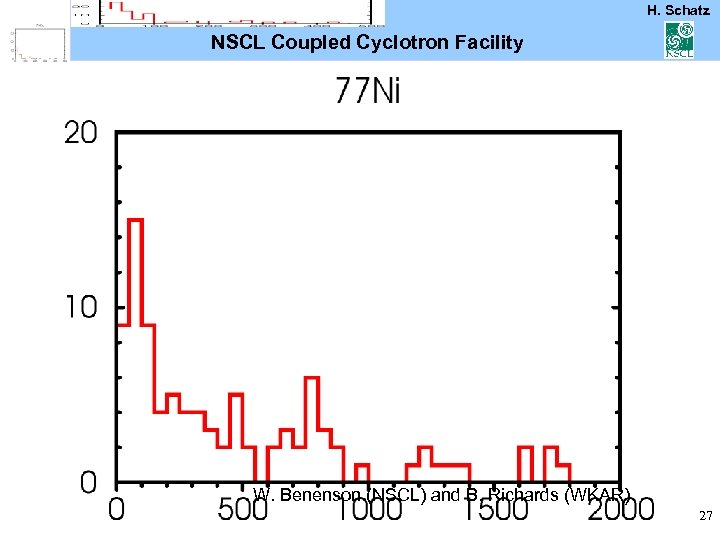 H. Schatz NSCL Coupled Cyclotron Facility W. Benenson (NSCL) and B. Richards (WKAR) 27