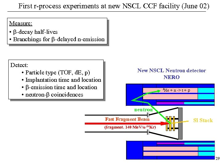 First r-process experiments at new NSCL CCF facility (June 02) Measure: • b-decay half-lives