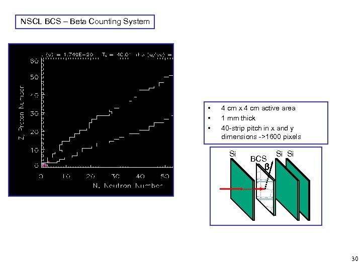 NSCL BCS – Beta Counting System • • • 4 cm x 4 cm