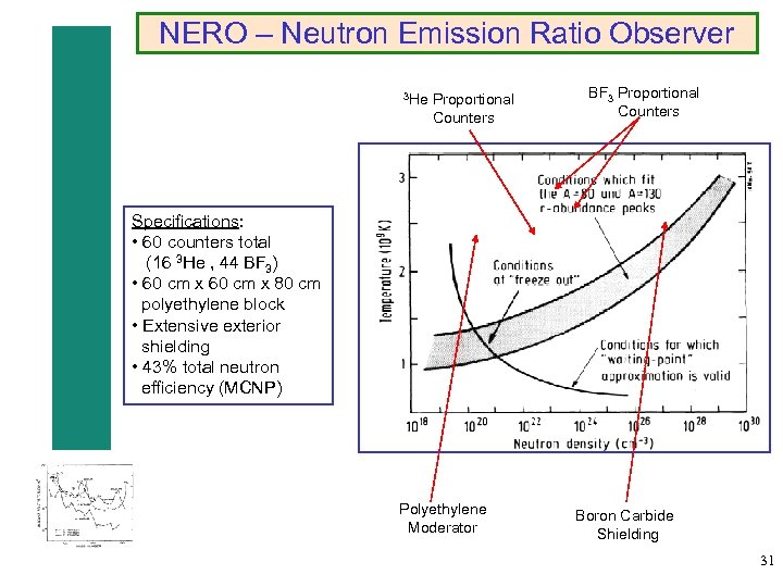NERO – Neutron Emission Ratio Observer 3 He Proportional Counters BF 3 Proportional Counters