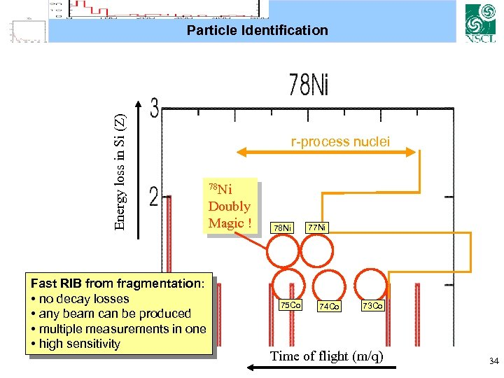 Energy loss in Si (Z) Particle Identification Fast RIB from fragmentation: • no decay