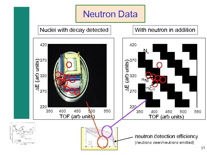Neutron Data With neutron in addition Nuclei with decay detected 420 370 320 DE