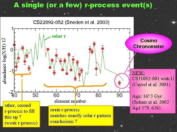 A single (or a few) r-process event(s) abundance log(X/H)-12 CS 22892 -052 (Sneden et