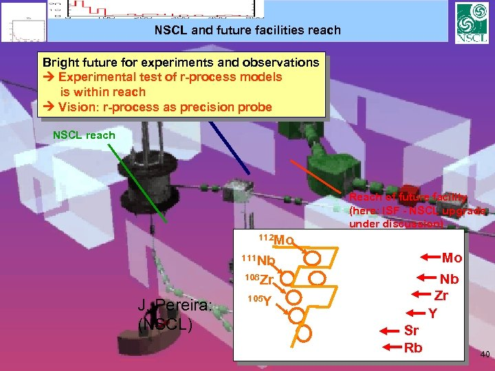 NSCL and future facilities reach Bright future for experiments and observations Experimental test of