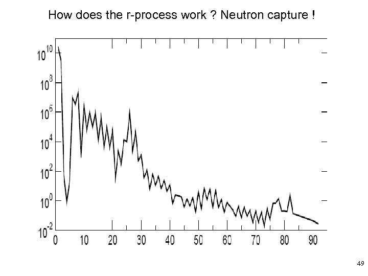 How does the r-process work ? Neutron capture ! 49