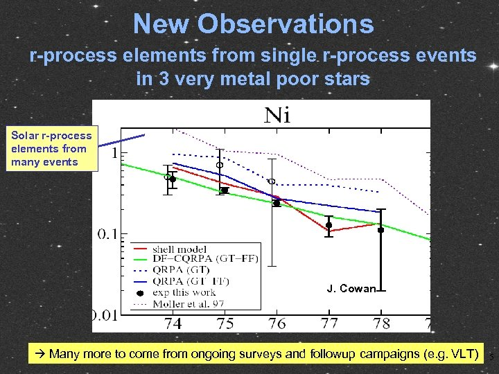 New Observations r-process elements from single r-process events in 3 very metal poor stars