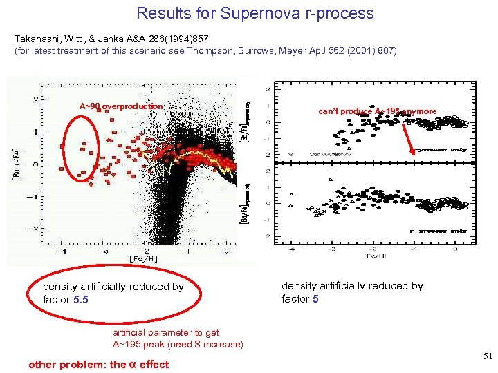 Results for Supernova r-process Takahashi, Witti, & Janka A&A 286(1994)857 (for latest treatment of