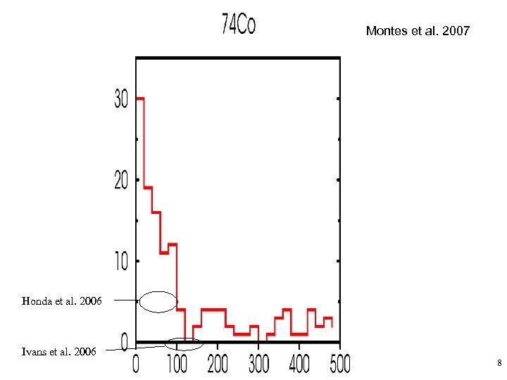Montes et al. 2007 Honda et al. 2006 Ivans et al. 2006 8