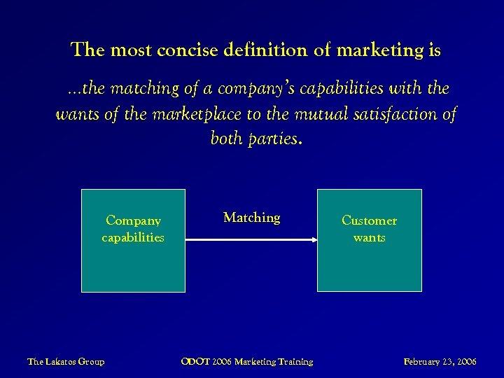 The most concise definition of marketing is …the matching of a company's capabilities with