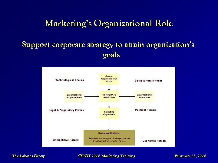 Marketing's Organizational Role Support corporate strategy to attain organization's goals The Lakatos Group ODOT