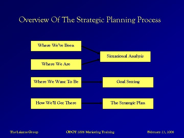 Overview Of The Strategic Planning Process Where We've Been Situational Analysis Where We Are