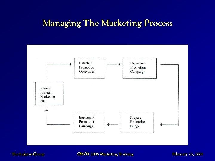 Managing The Marketing Process The Lakatos Group ODOT 2006 Marketing Training February 23, 2006