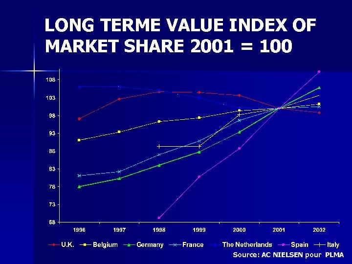 LONG TERME VALUE INDEX OF MARKET SHARE 2001 = 100 Source: AC NIELSEN pour