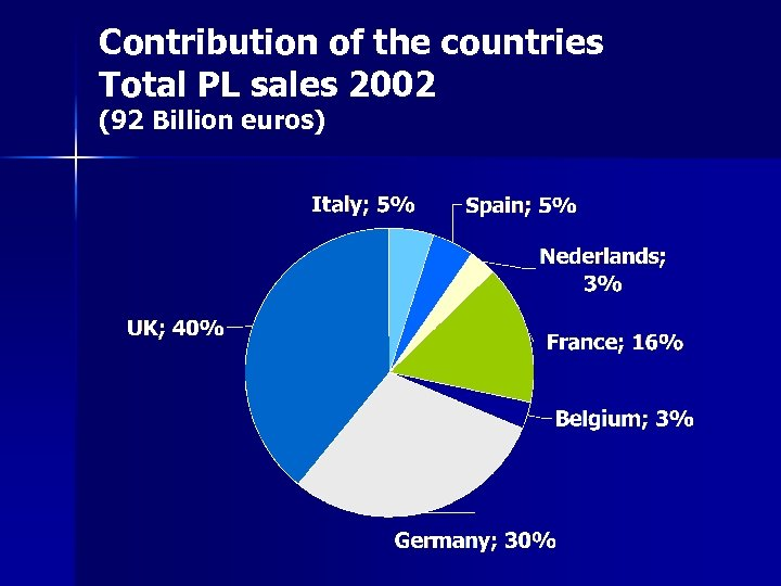 Contribution of the countries Total PL sales 2002 (92 Billion euros)