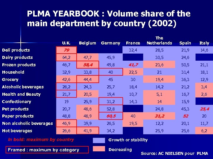 PLMA YEARBOOK : Volume share of the main department by country (2002) U. K.