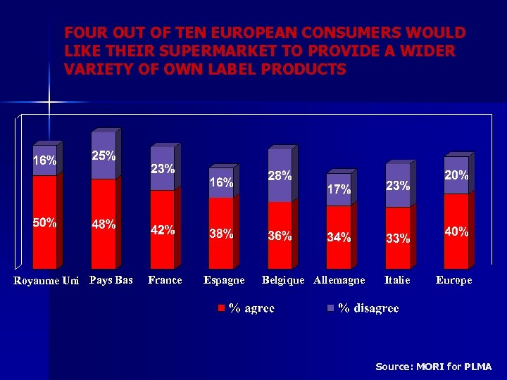 FOUR OUT OF TEN EUROPEAN CONSUMERS WOULD LIKE THEIR SUPERMARKET TO PROVIDE A WIDER