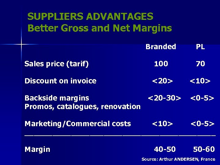 SUPPLIERS ADVANTAGES Better Gross and Net Margins Branded PL Sales price (tarif) 100 70