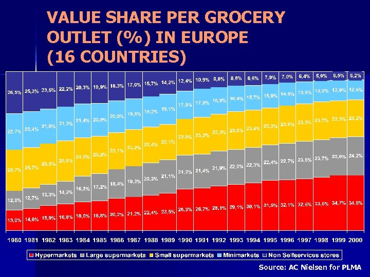 VALUE SHARE PER GROCERY OUTLET (%) IN EUROPE (16 COUNTRIES) Source: AC Nielsen for