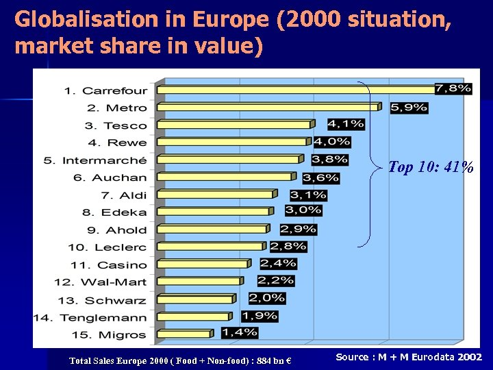 Globalisation in Europe (2000 situation, market share in value) Top 10: 41% Total Sales