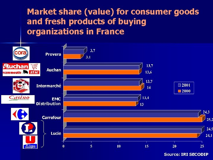 Market share (value) for consumer goods and fresh products of buying organizations in France
