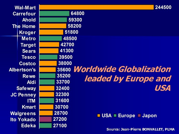 Worldwide Globalization leaded by Europe and USA Source: Jean-Pierre BONVALLET, PLMA