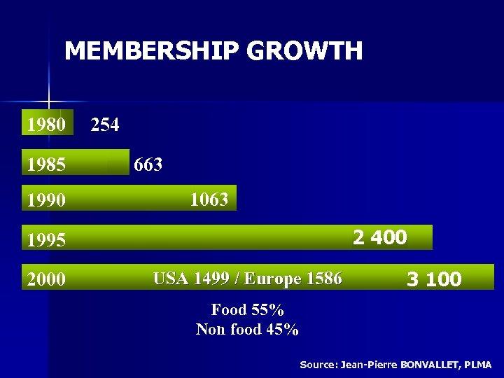 MEMBERSHIP GROWTH 1980 1985 1990 254 663 1063 2 400 1995 2000 USA 1499