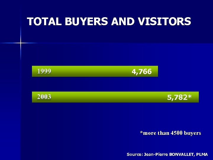 TOTAL BUYERS AND VISITORS 1999 2003 4, 766 5, 782* *more than 4500 buyers