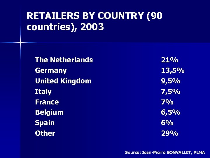 RETAILERS BY COUNTRY (90 countries), 2003 The Netherlands Germany United Kingdom Italy France Belgium