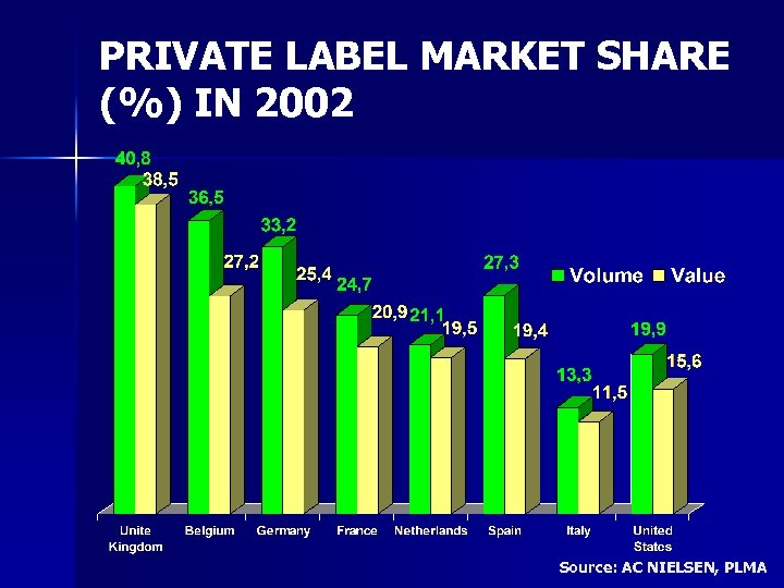 PRIVATE LABEL MARKET SHARE (%) IN 2002 Source: AC NIELSEN, PLMA