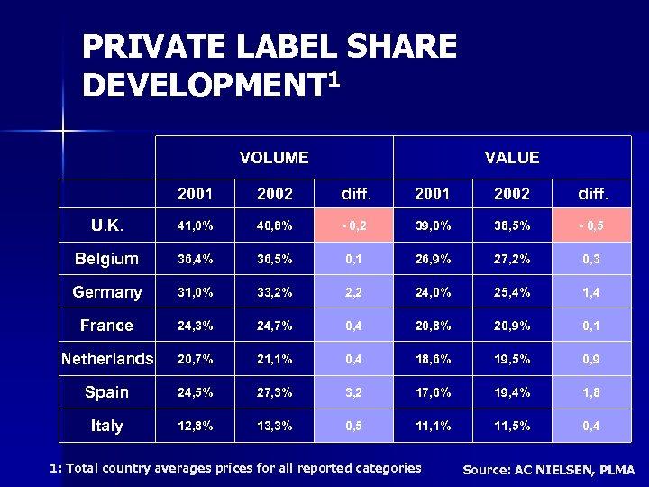 PRIVATE LABEL SHARE DEVELOPMENT 1 VOLUME VALUE 2001 2002 diff. U. K. 41, 0%