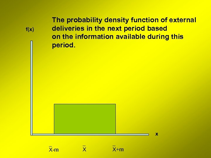 f(x) The probability density function of external deliveries in the next period based on