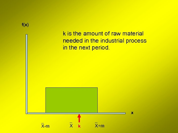 f(x) k is the amount of raw material needed in the industrial process in