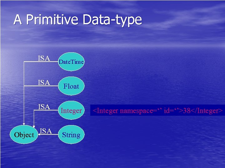 A Primitive Data-type ISA Date. Time ISA Float ISA Integer Object ISA String <Integer