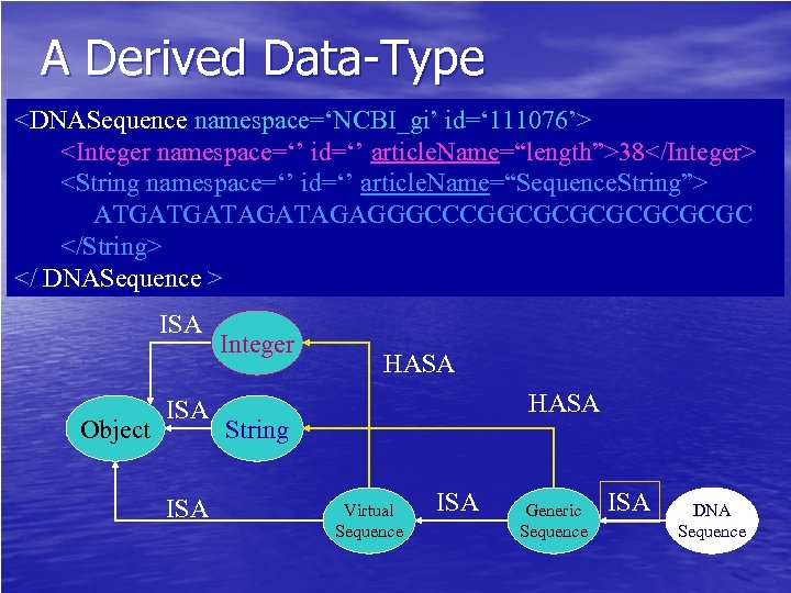 "A Derived Data-Type <DNASequence namespace='NCBI_gi' id=' 111076'> <Integer namespace='' id='' article. Name=""length"">38</Integer> <String namespace=''"