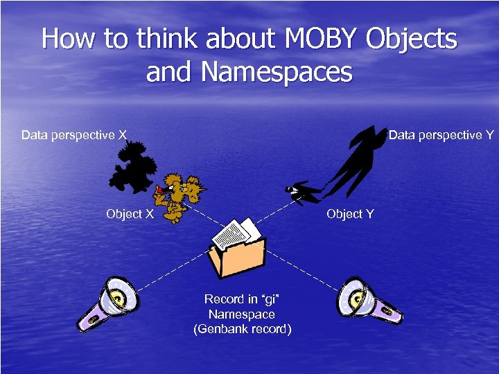 How to think about MOBY Objects and Namespaces Data perspective X Data perspective Y