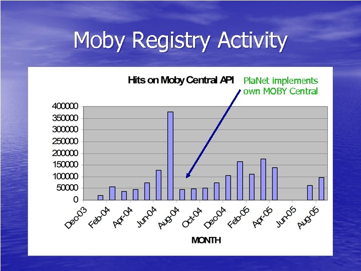 Moby Registry Activity Pla. Net implements own MOBY Central