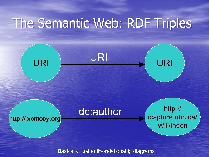 The Semantic Web: RDF Triples URI http: //biomoby. org dc: author URI http: //