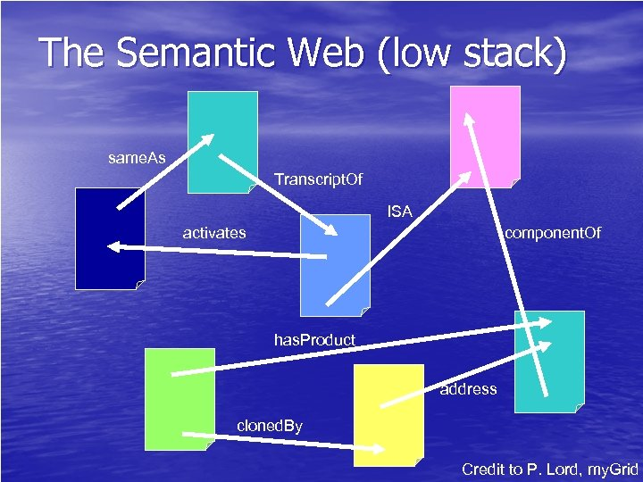 The Semantic Web (low stack) same. As Transcript. Of ISA activates component. Of has.