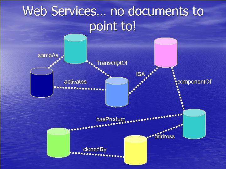 Web Services… no documents to point to! same. As Transcript. Of ISA activates component.