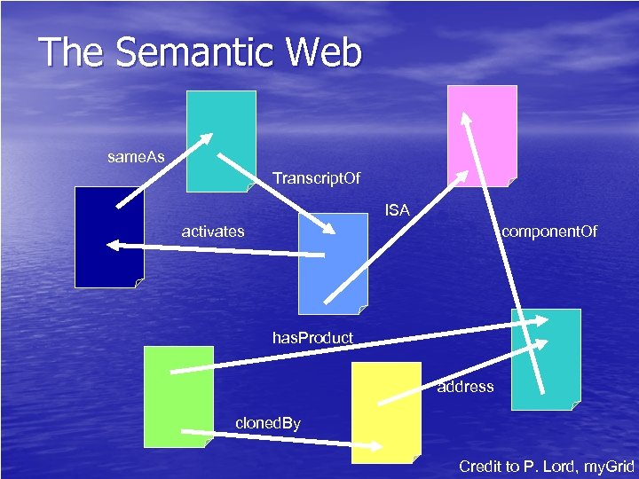 The Semantic Web same. As Transcript. Of ISA activates component. Of has. Product address