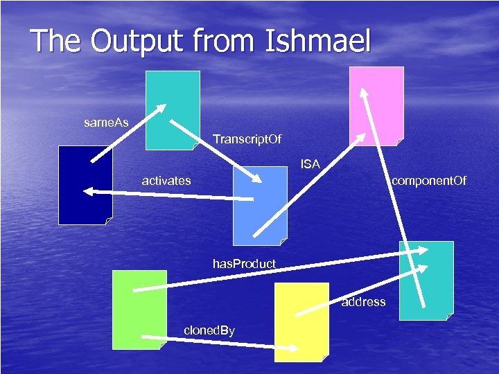 The Output from Ishmael same. As Transcript. Of ISA activates component. Of has. Product