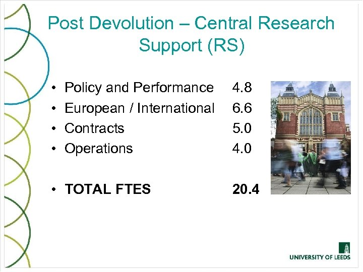 Post Devolution – Central Research Support (RS) • • Policy and Performance European /