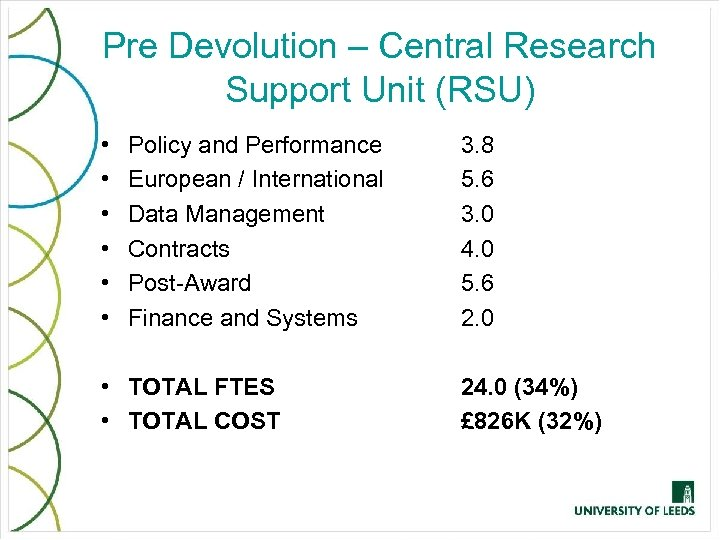 Pre Devolution – Central Research Support Unit (RSU) • • • Policy and Performance