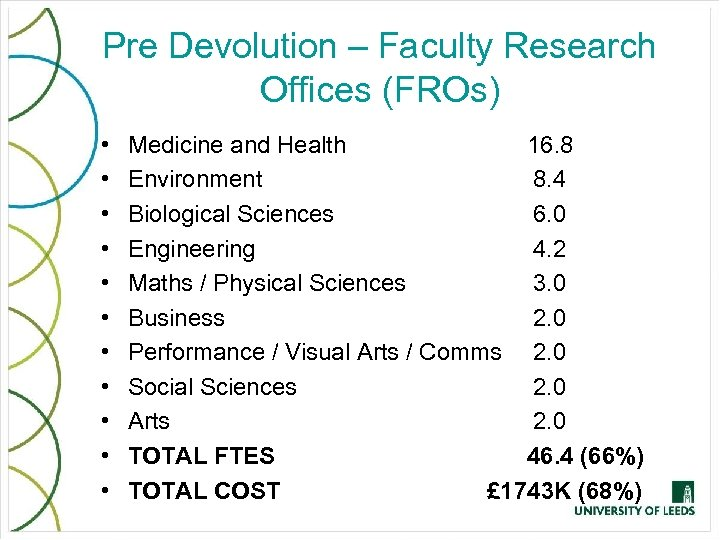 Pre Devolution – Faculty Research Offices (FROs) • • • Medicine and Health 16.