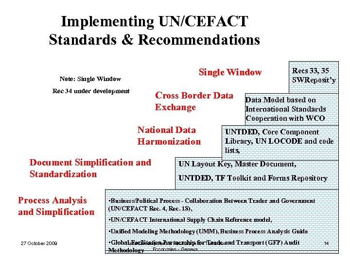 Implementing UN/CEFACT Standards & Recommendations Single Window Note: Single Window Rec 34 under development