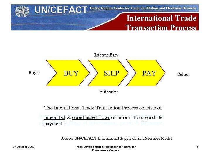 International Trade Transaction Process Intermediary Buyer BUY SHIP PAY Seller Authority The International Trade