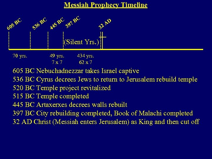 Messiah Prophecy Timeline 5 60 BC 53 C 6 B C BC 97 B