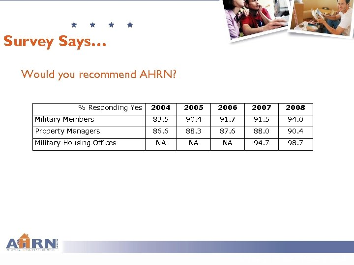 Survey Says… Would you recommend AHRN? % Responding Yes 2004 2005 2006 2007 2008