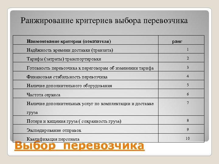 Ранжирование критериев выбора перевозчика Наименование критерия (показателя) ранг Надёжность времени доставки (транзита) 1 Тарифы