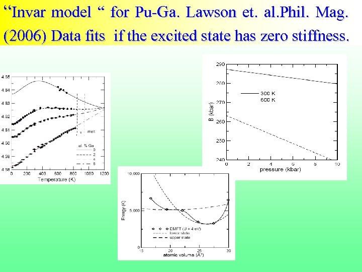 """""""Invar model """" for Pu-Ga. Lawson et. al. Phil. Mag. (2006) Data fits if"""
